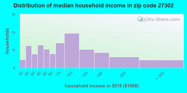 Zip code 27302 household income distribution in 2009