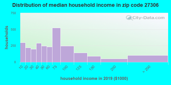 Zip code 27306 household income distribution in 2009