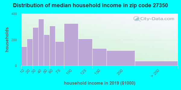 Zip code 27350 household income distribution in 2009