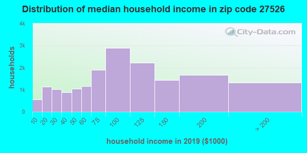 Zip code 27526 household income distribution in 2009