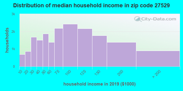 Zip code 27529 household income distribution in 2009