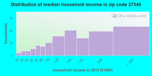 Zip code 27540 household income distribution in 2009