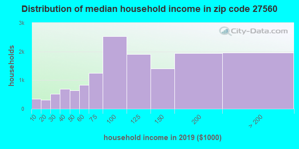 Zip code 27560 household income distribution in 2009