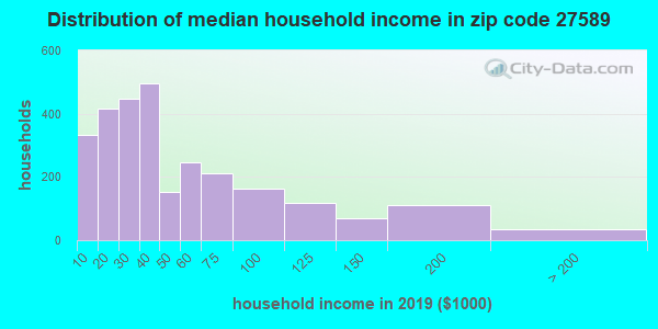 Zip code 27589 household income distribution in 2009