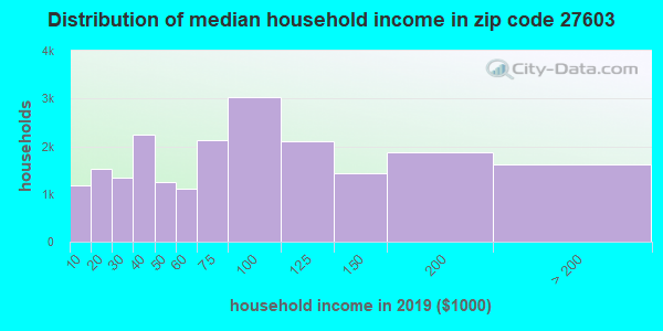 Zip code 27603 household income distribution in 2009