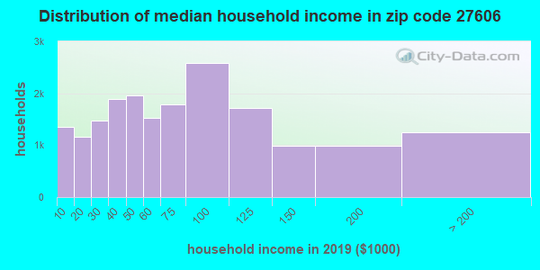 Zip code 27606 household income distribution in 2009