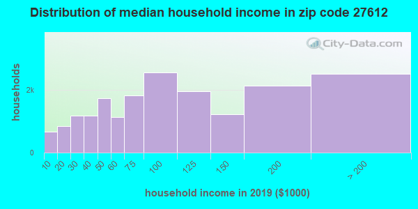 Zip code 27612 household income distribution in 2009