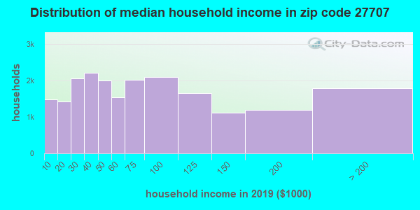 Zip code 27707 household income distribution in 2009