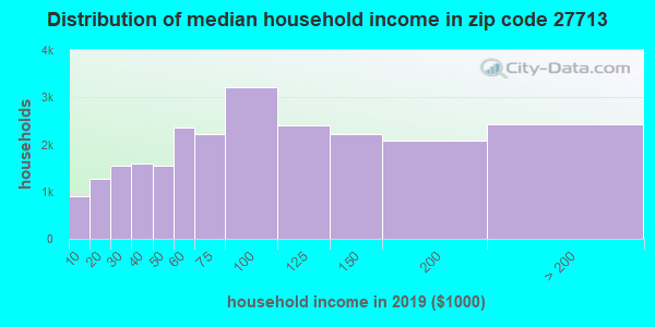 Zip code 27713 household income distribution in 2009