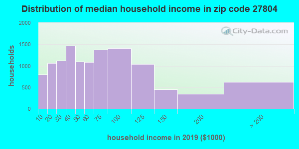 Zip code 27804 household income distribution in 2013