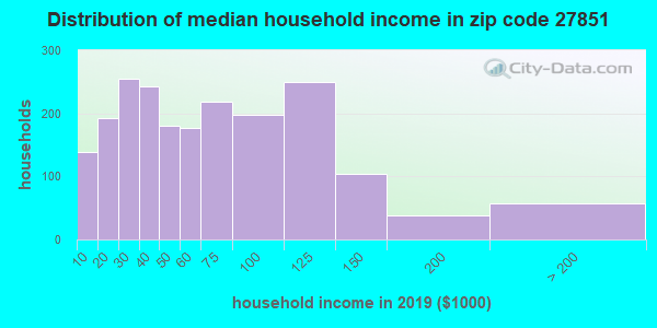 Zip code 27851 household income distribution in 2009