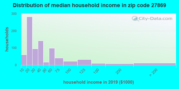 Zip code 27869 household income distribution in 2009