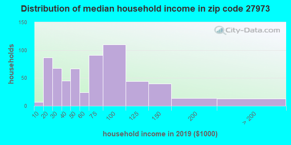 Zip code 27973 household income distribution in 2009