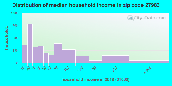 Zip code 27983 household income distribution in 2009