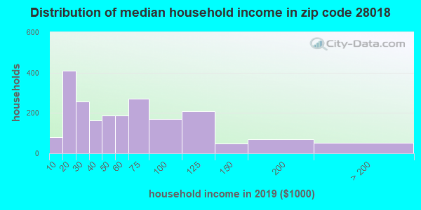 Zip code 28018 household income distribution in 2009