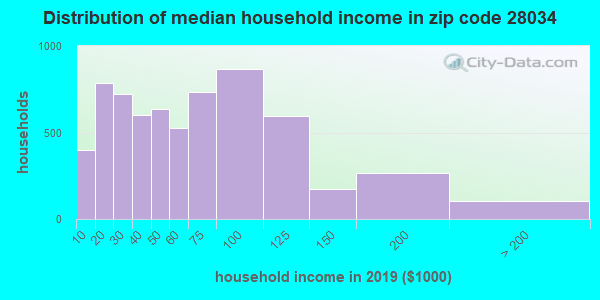 Zip code 28034 household income distribution in 2009