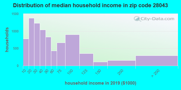 Zip code 28043 household income distribution in 2009