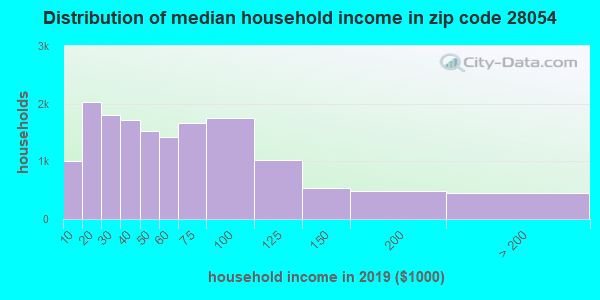 Zip code 28054 household income distribution in 2009