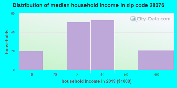 Zip code 28076 household income distribution in 2009