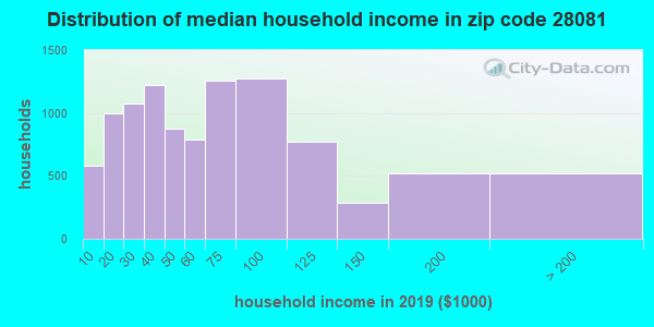 Zip code 28081 household income distribution in 2009