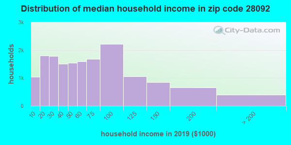 Zip code 28092 household income distribution in 2016