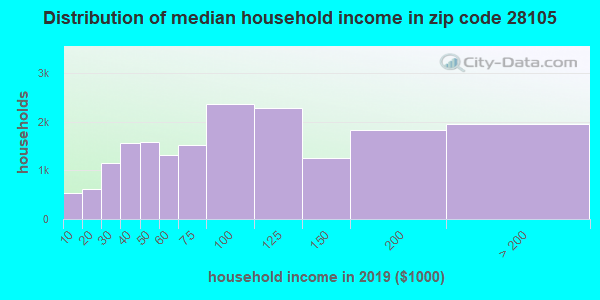 Zip code 28105 household income distribution in 2009