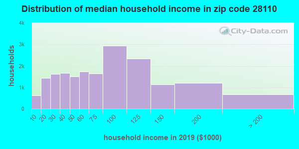 Zip code 28110 household income distribution in 2009