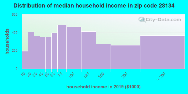 Zip code 28134 household income distribution in 2009