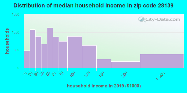 Zip code 28139 household income distribution in 2009