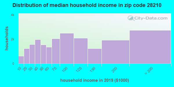 Zip code 28210 household income distribution in 2009