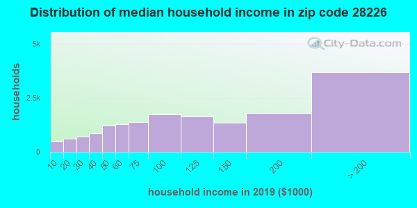 Zip code 28226 household income distribution in 2009