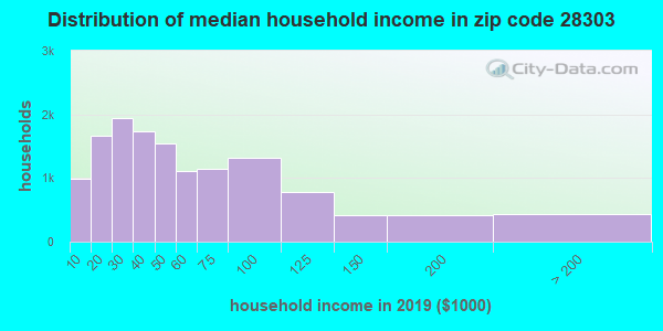 Zip code 28303 household income distribution in 2009
