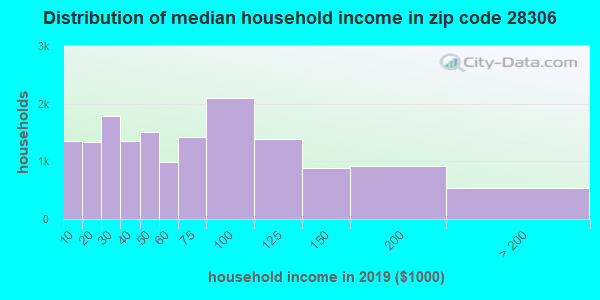 Zip code 28306 household income distribution in 2009