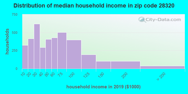 Zip code 28320 household income distribution in 2009