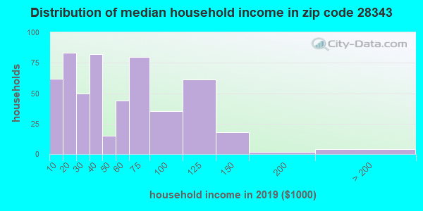 Zip code 28343 household income distribution in 2009