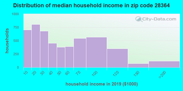 Zip code 28364 household income distribution in 2009