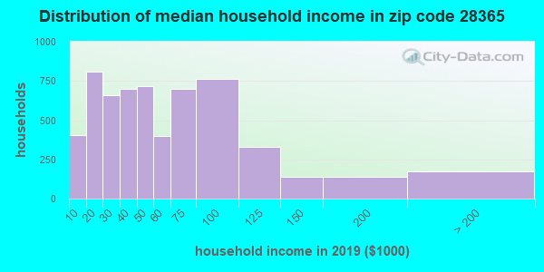 Zip code 28365 household income distribution in 2009