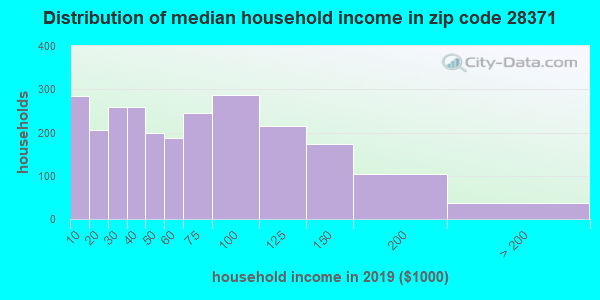 Zip code 28371 household income distribution in 2009