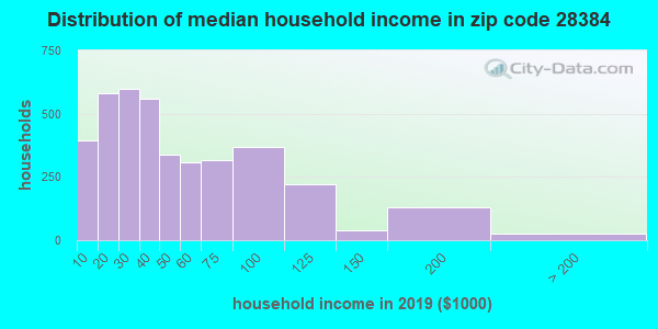 Zip code 28384 household income distribution in 2009