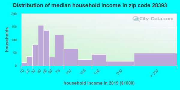 Zip code 28393 household income distribution in 2009