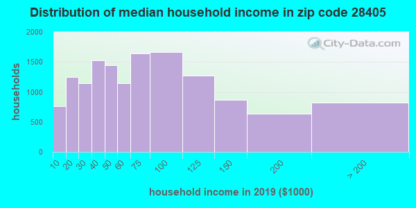Zip code 28405 household income distribution in 2009