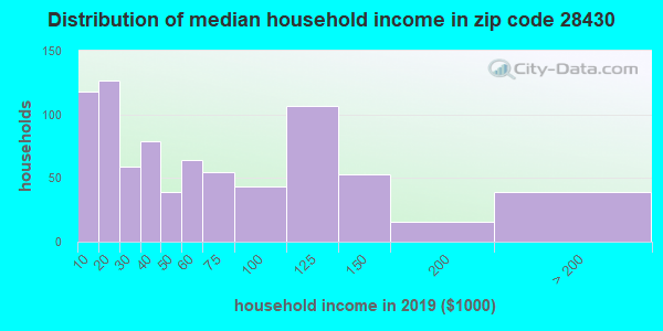 Zip code 28430 household income distribution in 2009