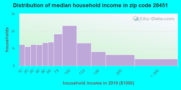 Zip code 28451 household income distribution in 2009