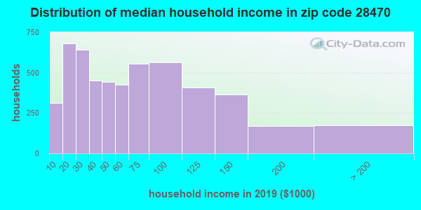 Zip code 28470 household income distribution in 2009