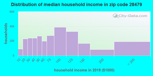 Zip code 28479 household income distribution in 2009