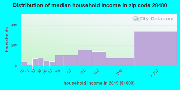 Zip code 28480 household income distribution in 2009