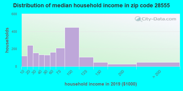 Zip code 28555 household income distribution in 2009