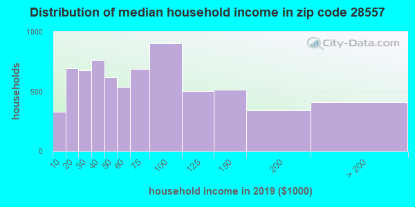 Zip code 28557 household income distribution in 2009