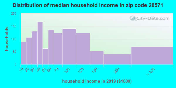 Zip code 28571 household income distribution in 2009