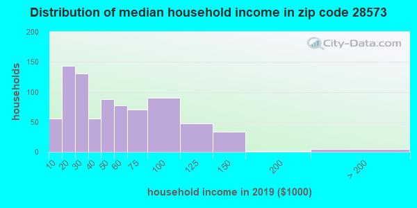 Zip code 28573 household income distribution in 2009